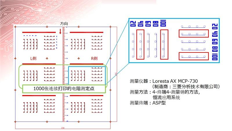 SOS-1000张连续打印的电阻测定点