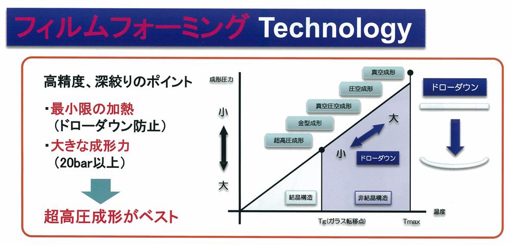 フィルムフォーミングTechnology