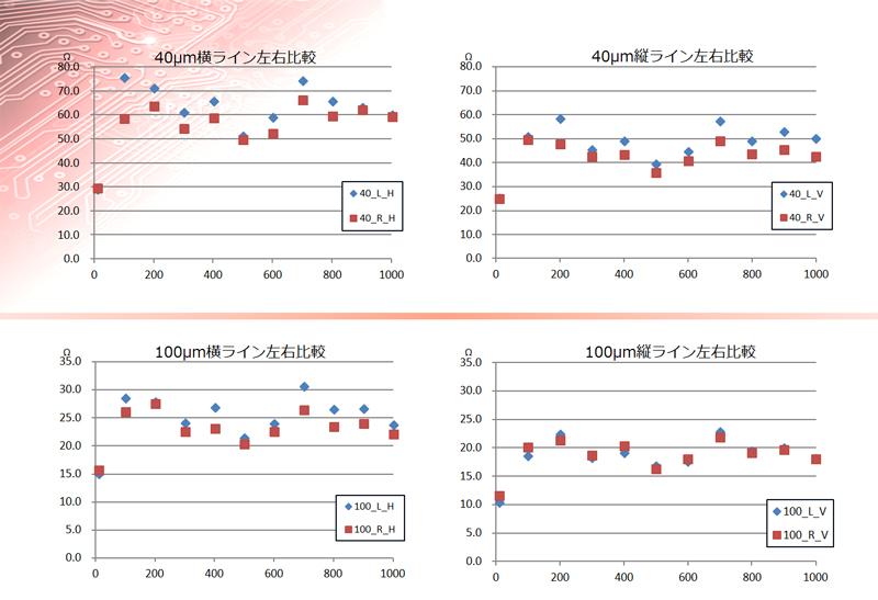 SOS連続試験-ライン左右比較