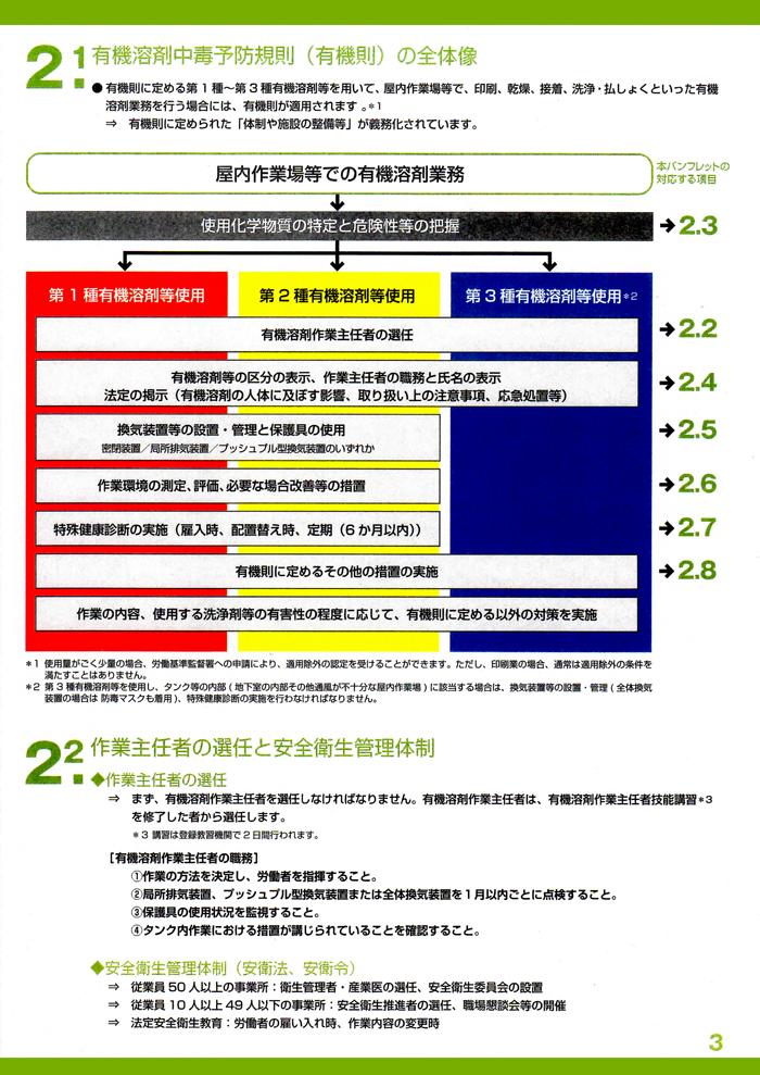 有機溶剤中毒予防規則(有機則)の全体像